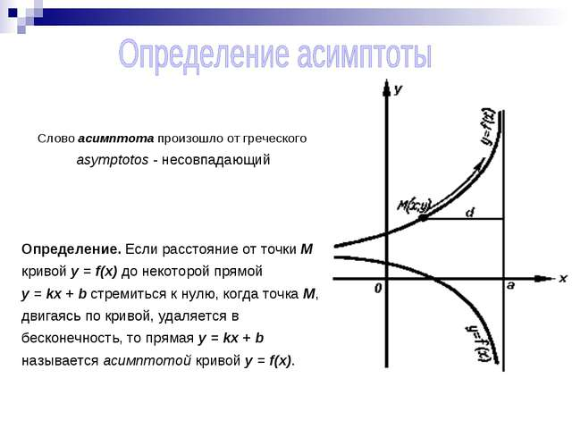 Слово aсимптота произошло от греческого asymptotos - несовпадающий Определени...