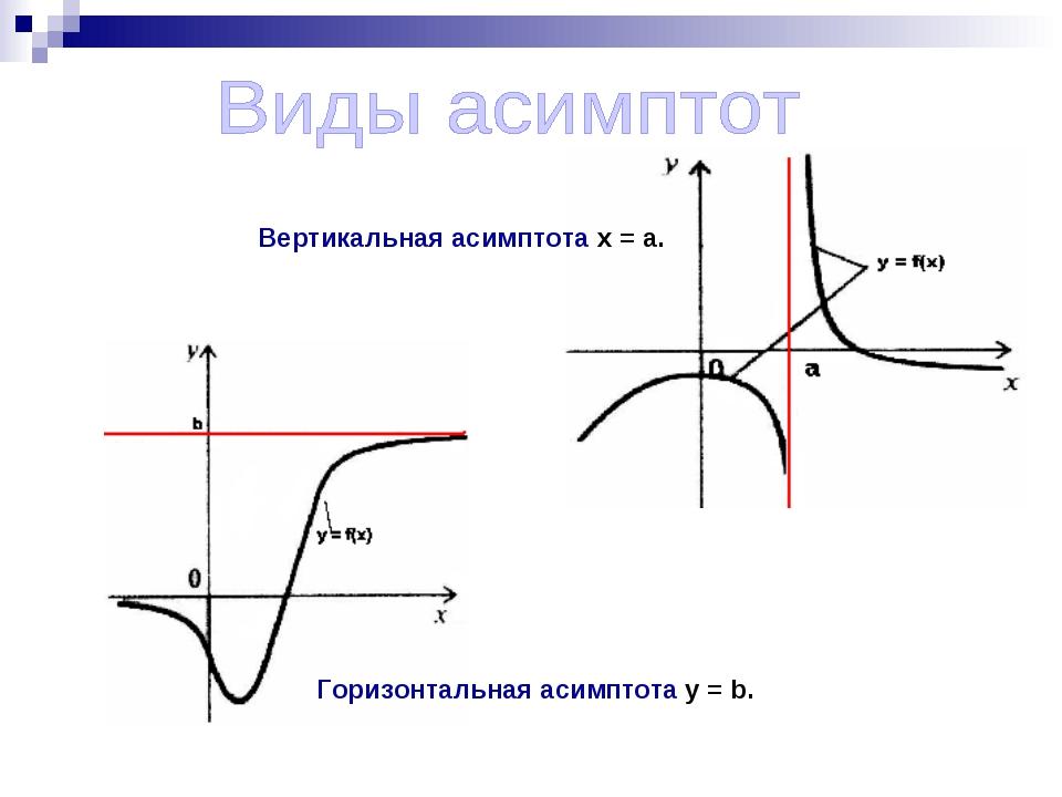Горизонтальная асимптота y = b. Вертикальная асимптота x = a.