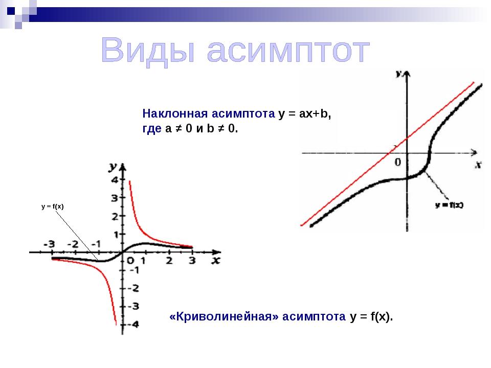 Наклонная асимптота у = aх+b, где a ≠ 0 и b ≠ 0. «Криволинейная» асимптота y...