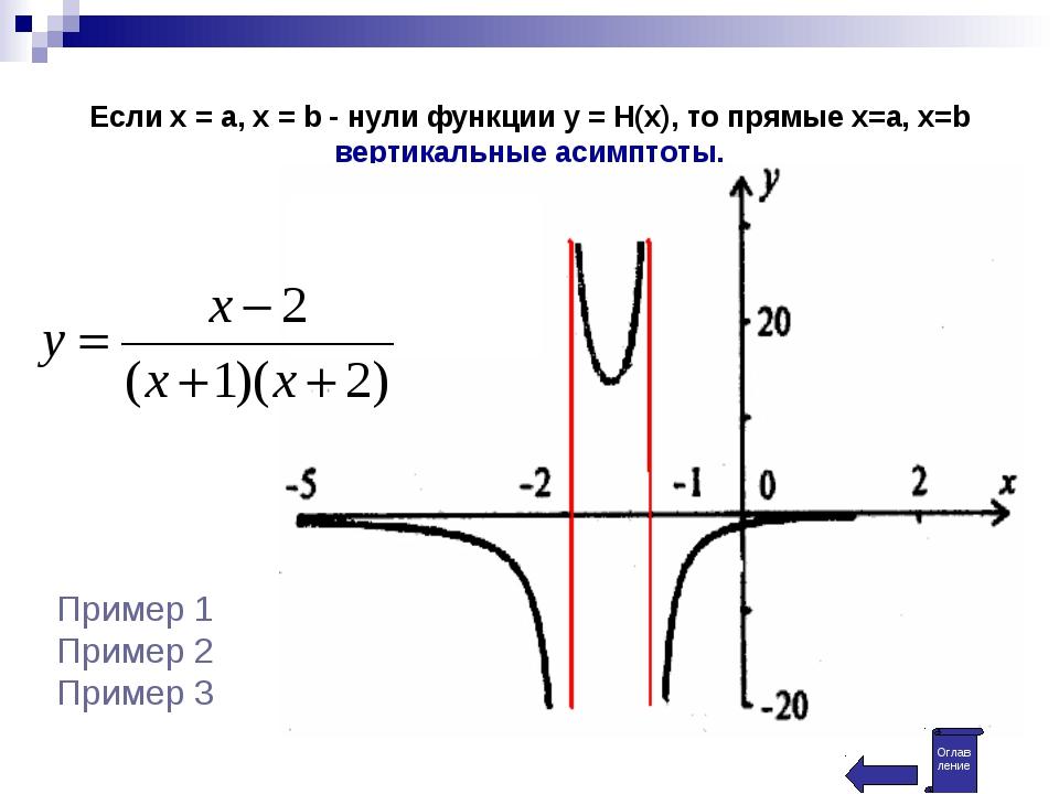 Если х = а, х = b - нули функции y = H(x), то прямые x=a, x=b вертикальные ас...