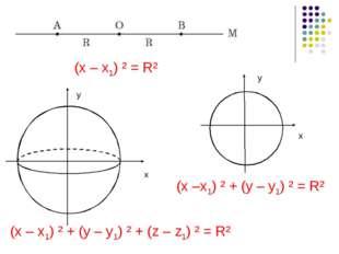 (x – x1) ² + (y – y1) ² + (z – z1) ² = R² (x –x1) ² + (y – y1) ² = R² (x – x1