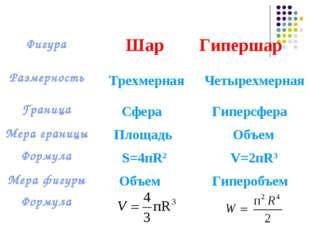 Трехмерная Четырехмерная Сфера Гиперсфера Объем Площадь S=4пR2 V=2пR3 Объем Г