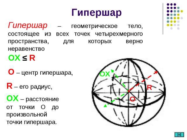 O – центр гипершара, Гипершар O R OХ R – его радиус, ОХ – расстояние от точки...