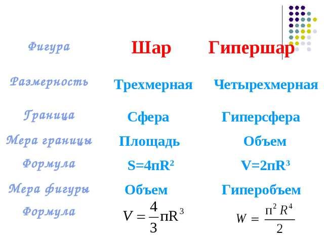 Трехмерная Четырехмерная Сфера Гиперсфера Объем Площадь S=4пR2 V=2пR3 Объем Г...