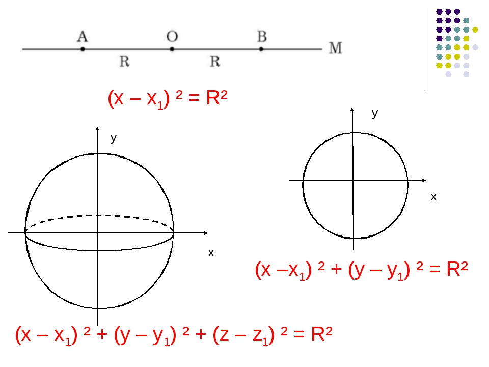 (x – x1) ² + (y – y1) ² + (z – z1) ² = R² (x –x1) ² + (y – y1) ² = R² (x – x1...