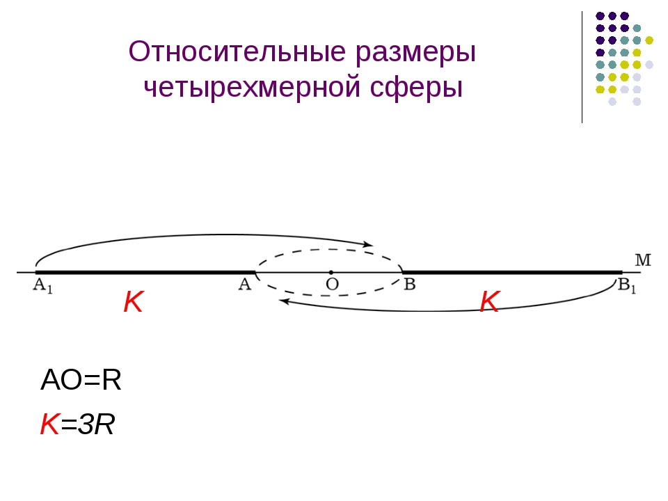 Относительные размеры четырехмерной сферы K K K=3R AO=R