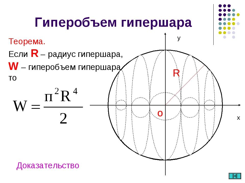 Гиперобъем гипершара Теорема. Если R – радиус гипершара, W – гиперобъем гипер...