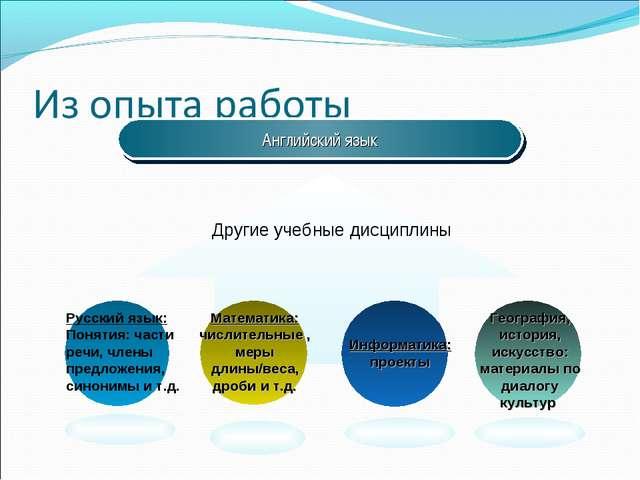 Английский язык Другие учебные дисциплины Русский язык: Понятия: части речи,...