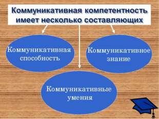 Коммуникативная способность Коммуникативное знание Коммуникативные умения