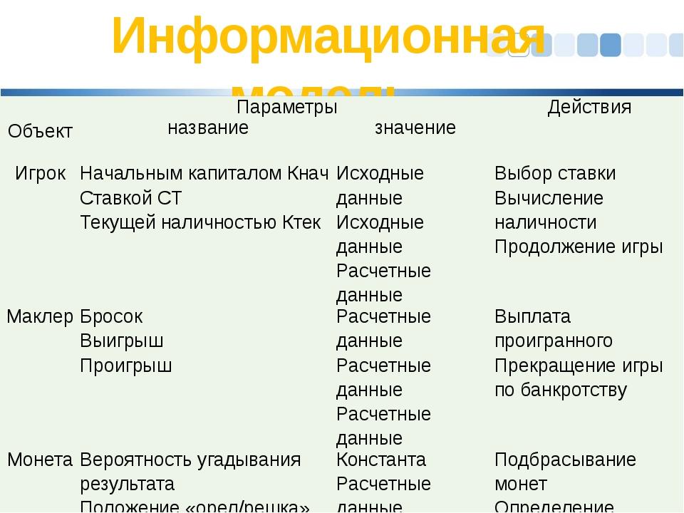 Информационная модель  Объект Параметры Действия название значение Игрок Нач...