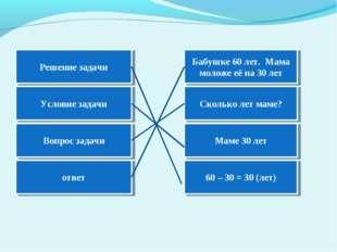 Решение задачи Условие задачи Вопрос задачи ответ 60 – 30 = 30 (лет) Маме 30