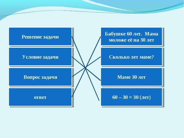 Решение задачи Условие задачи Вопрос задачи ответ 60 – 30 = 30 (лет) Маме 30...