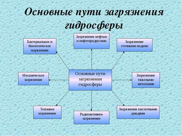Основные пути загрязнения гидросферы