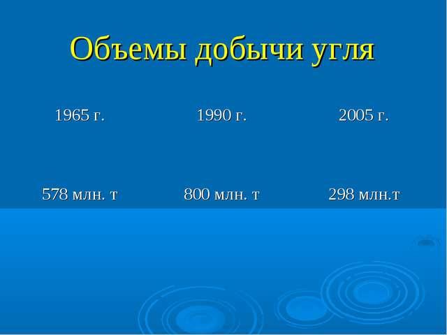 Объемы добычи угля 1965 г.1990 г.2005 г. 578 млн. т800 млн. т298 млн.т
