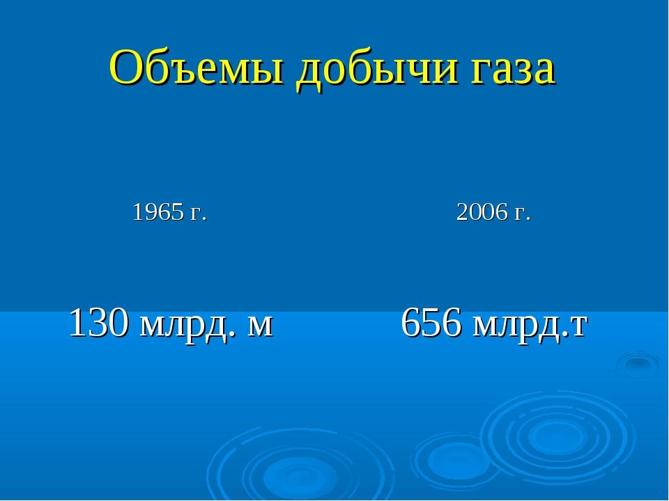 Объемы добычи газа 1965 г.2006 г. 130 млрд. м656 млрд.т