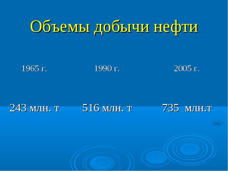 Объемы добычи нефти 1965 г.1990 г.2005 г. 243 млн. т516 млн. т735 млн.т