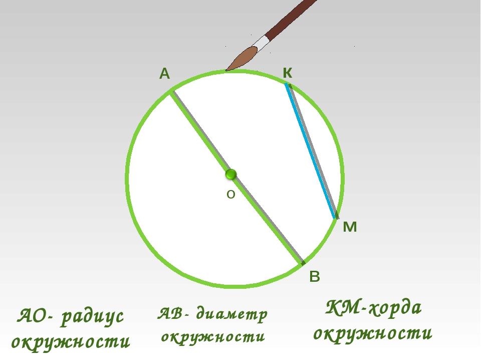 АО- радиус окружности О А АВ- диаметр окружности В к м КМ-хорда окружности
