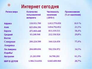 Интернет сегодня Регион мира Количество пользователей интернета Численност