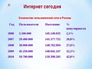 Интернет сегодня Количество пользователей сети в России Год Пользователи Н