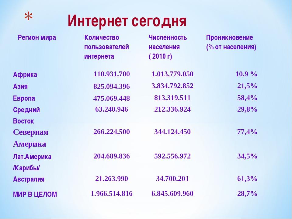 Интернет сегодня Регион мира Количество пользователей интернета Численност...