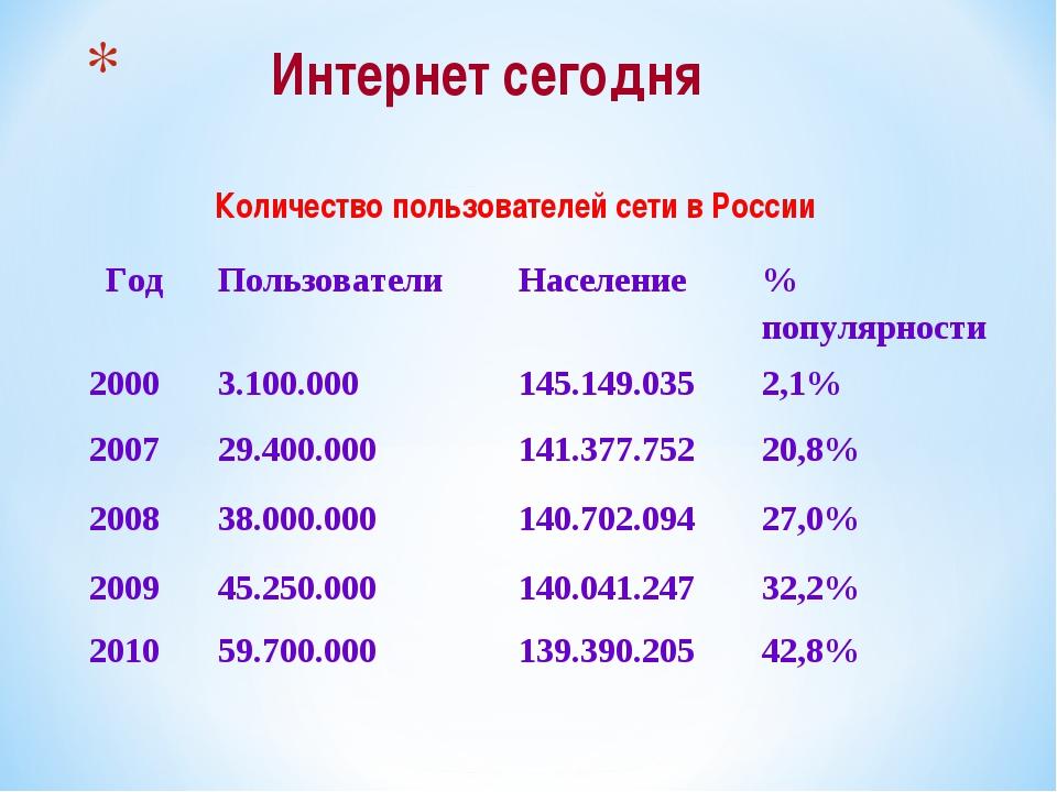 Интернет сегодня Количество пользователей сети в России Год Пользователи Н...