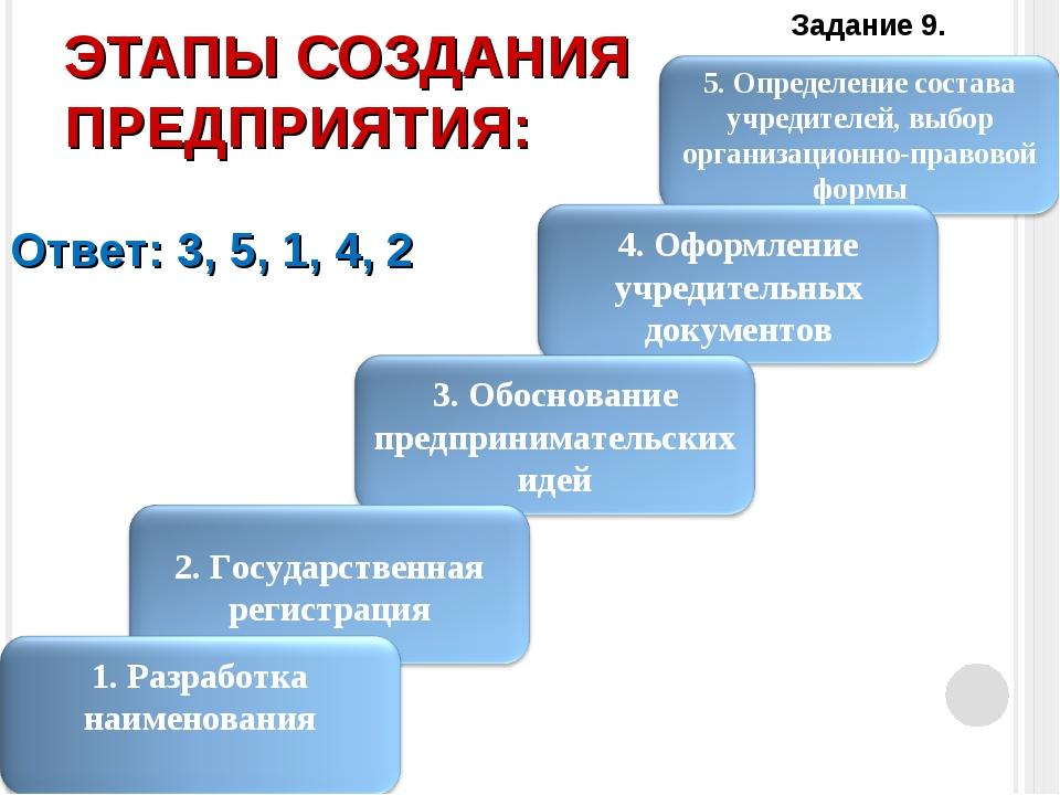 Создание предприятия презентация