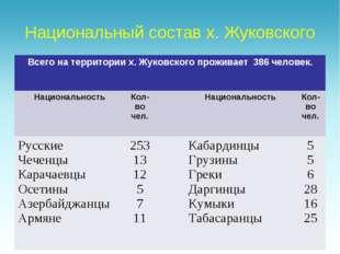 Национальный состав х. Жуковского Всего на территории х. Жуковского проживает