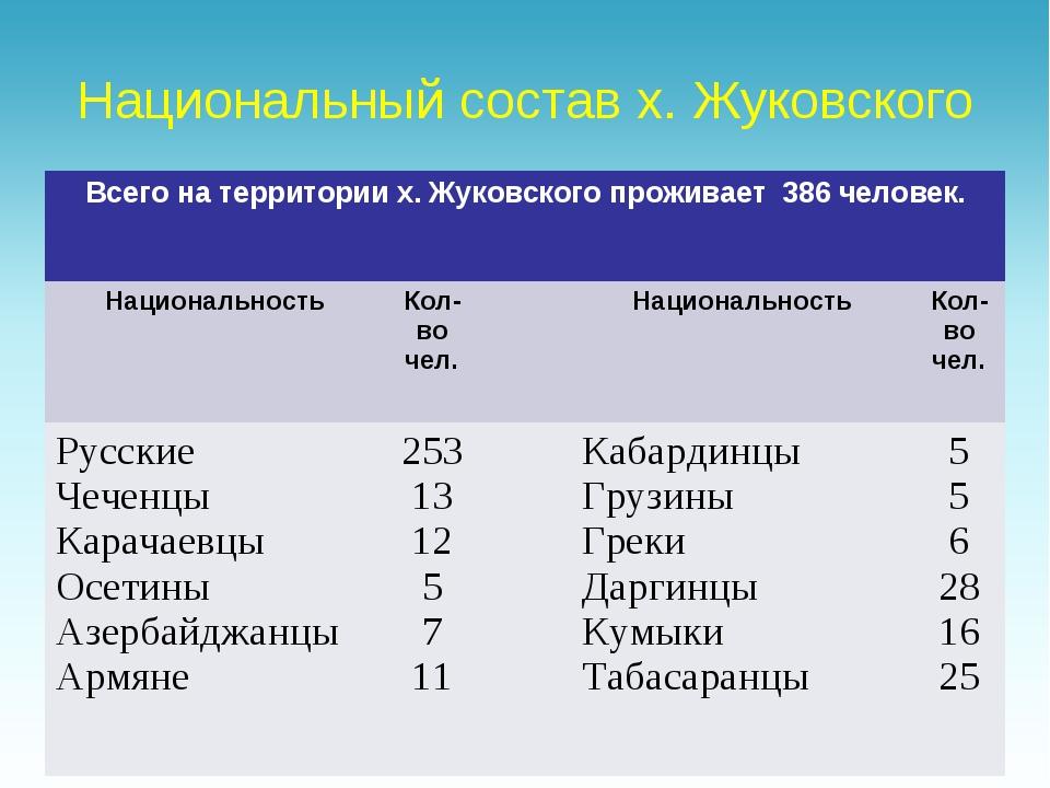 Национальный состав х. Жуковского Всего на территории х. Жуковского проживает...