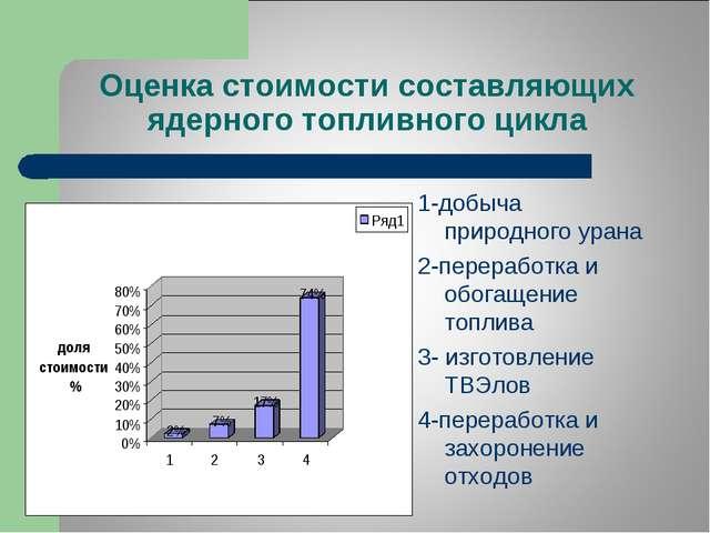 Оценка стоимости составляющих ядерного топливного цикла 1-добыча природного у...