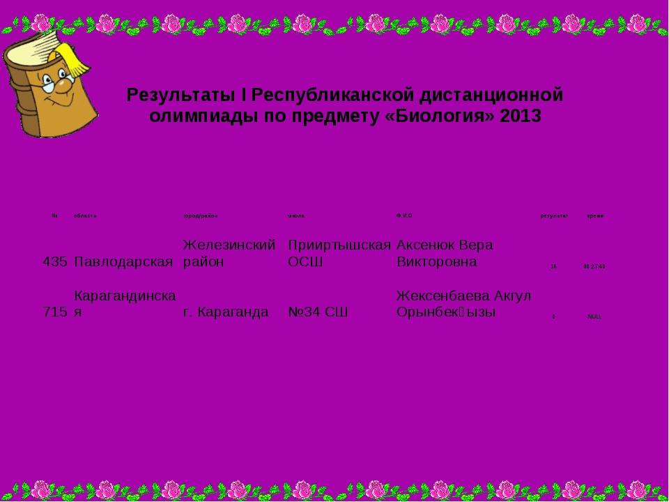 Результаты I Республиканской дистанционной олимпиады по предмету «Биология»...