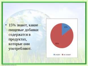 15% знают, какие пищевые добавки содержатся в продуктах, которые они употребл