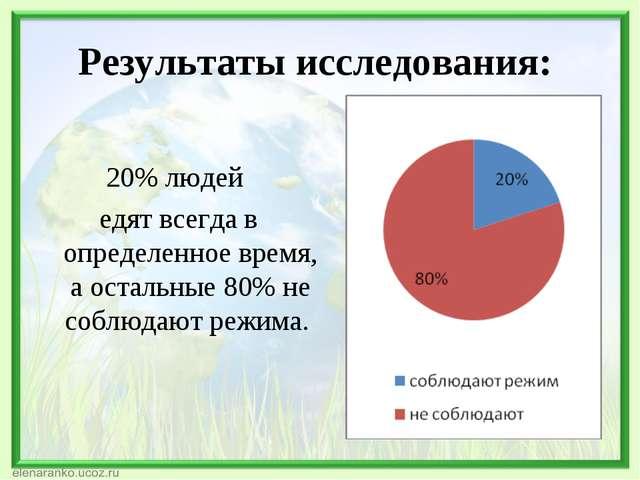 Результаты исследования: 20% людей едят всегда в определенное время, а осталь...