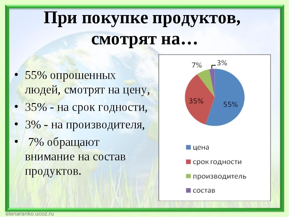 При покупке продуктов, смотрят на… 55% опрошенных людей, смотрят на цену, 35%...