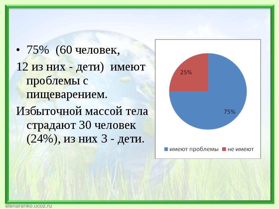 75% (60 человек, 12 из них - дети) имеют проблемы с пищеварением. Избыточной...