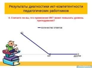 Результаты диагностики икт-компетентности педагогических работников 4. Считае