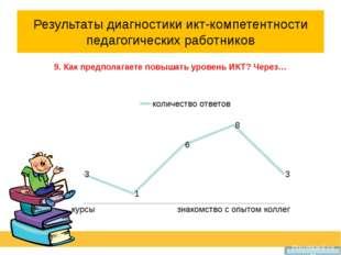 Результаты диагностики икт-компетентности педагогических работников 9. Как пр