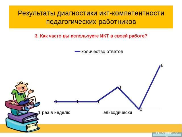 Результаты диагностики икт-компетентности педагогических работников 3. Как ча...