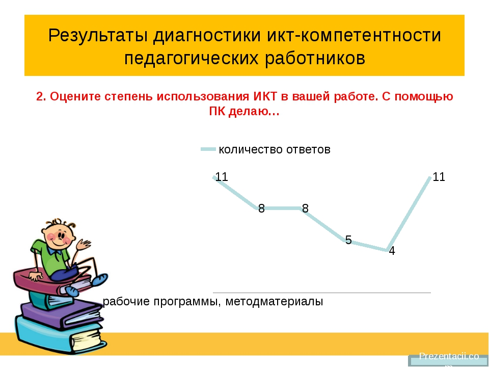 Результаты диагностики икт-компетентности педагогических работников 2. Оценит...
