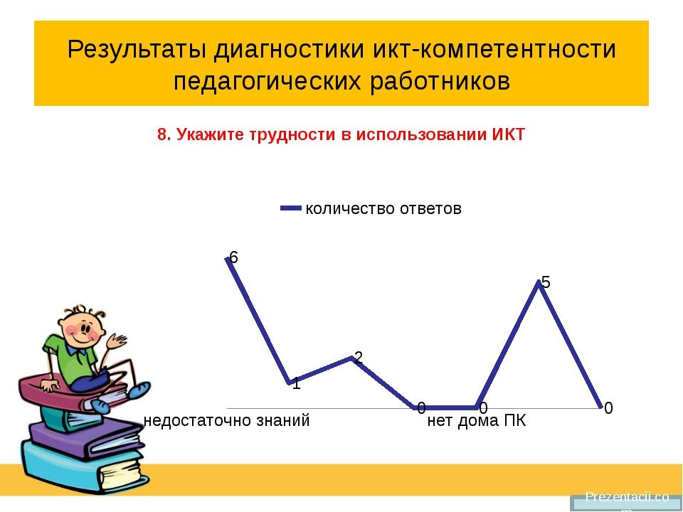 Результаты диагностики икт-компетентности педагогических работников 8. Укажит...
