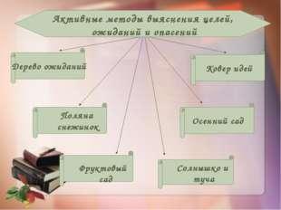 Активные методы выяснения целей, ожиданий и опасений Дерево ожиданий Поляна