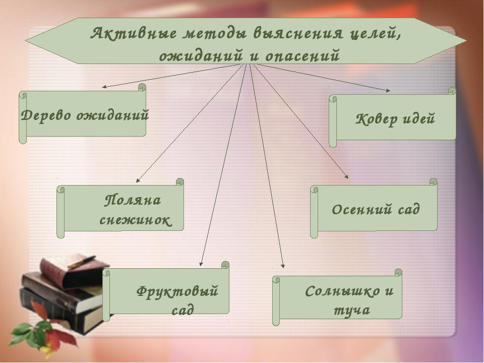 Активные методы выяснения целей, ожиданий и опасений Дерево ожиданий Поляна...