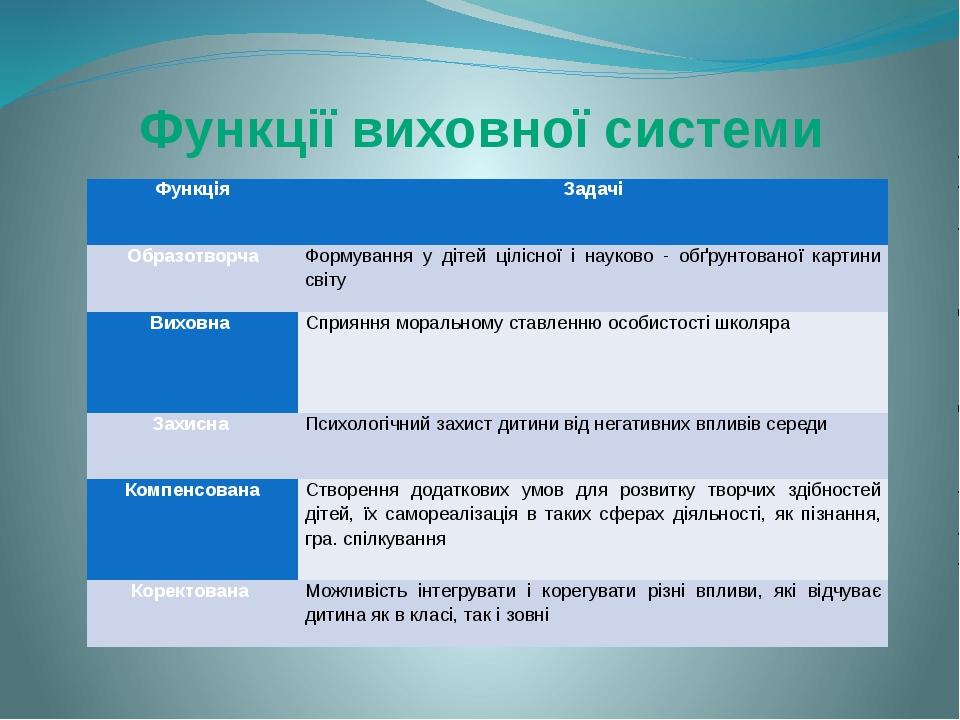 Функції виховної системи Функція Задачі  Образотворча Формування у дітей ціл...