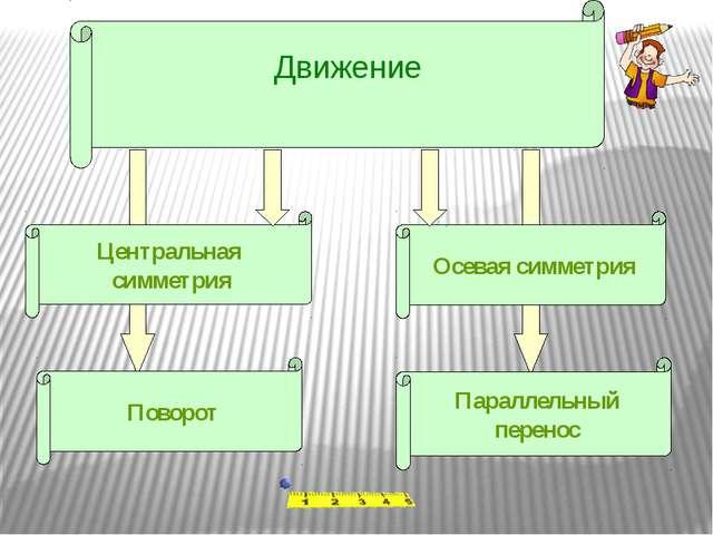 Движение Центральная симметрия Поворот Осевая симметрия Параллельный перенос