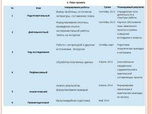 II. План проекта № Этап Направление работы Сроки Планируемый результат 1 Подг