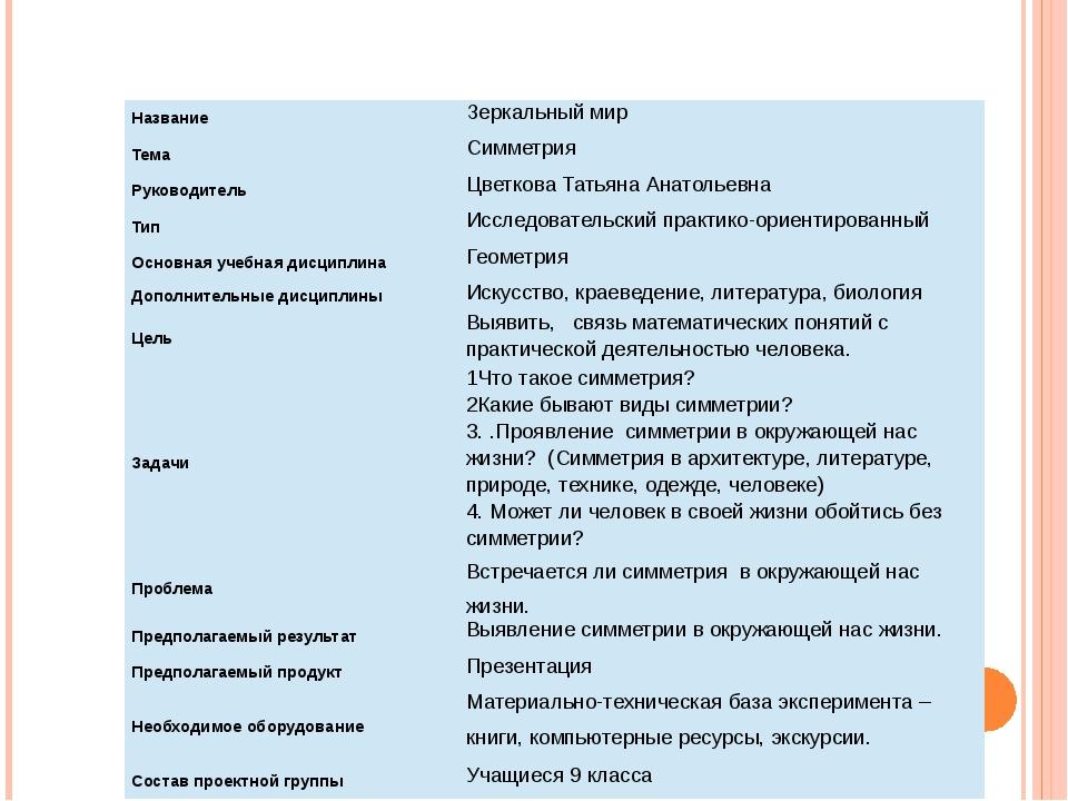 I. Паспорт проекта Название Зеркальный мир Тема Симметрия Руководитель Цветко...