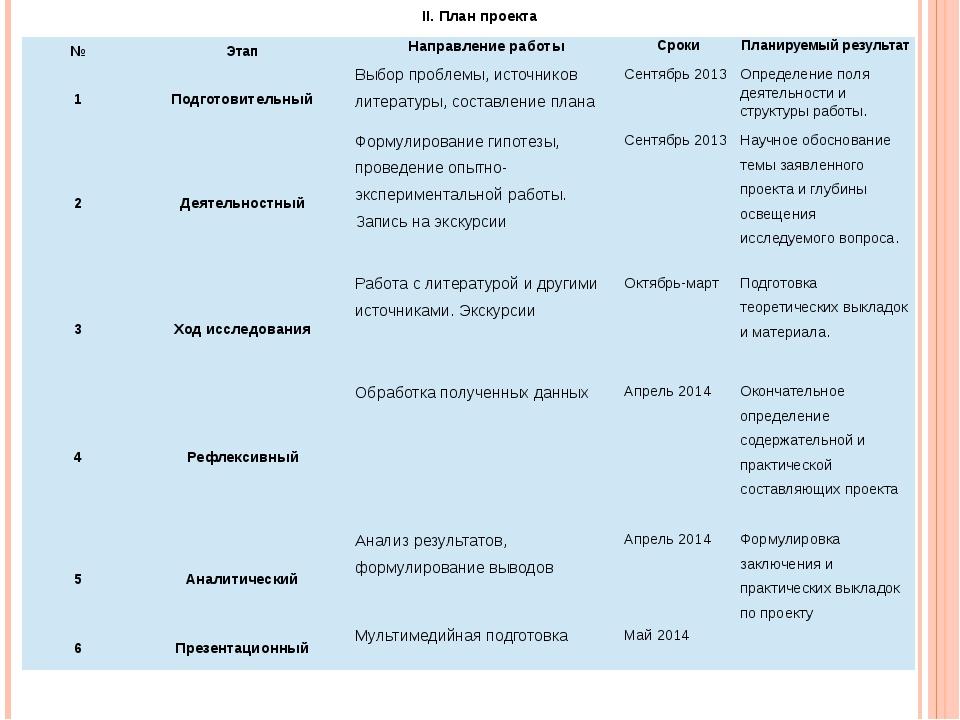 II. План проекта № Этап Направление работы Сроки Планируемый результат 1 Подг...