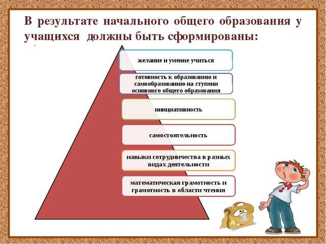 В результате начального общего образования у учащихся должны быть сформирован...