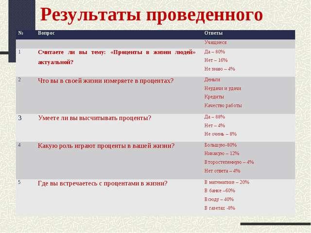 Результаты проведенного анкетирования №ВопросОтветы Учащиеся 1Считаете л...