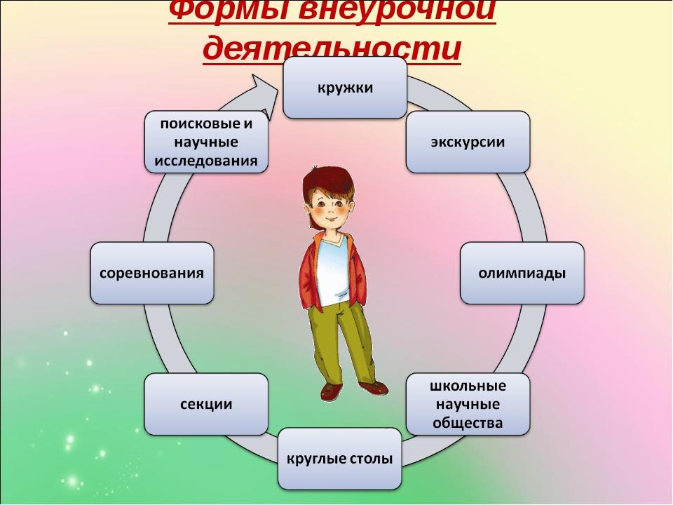 Формы внеурочной деятельности