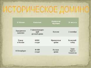 В МосквеНаполеонИмператор Франции26 августа Бородинское сражениеГлавноком